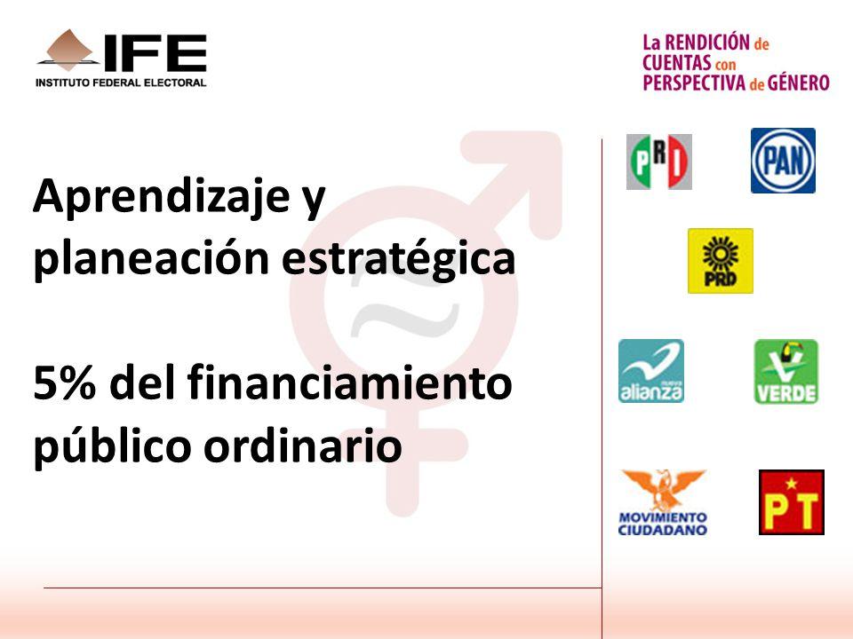 Aprendizaje y planeación estratégica 5% del financiamiento público ordinario