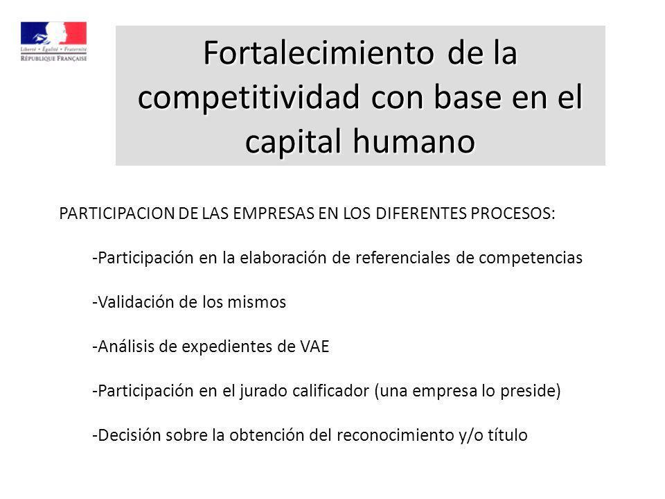 Fortalecimiento de la competitividad con base en el capital humano PARTICIPACION DE LAS EMPRESAS EN LOS DIFERENTES PROCESOS: -Participación en la elaboración de referenciales de competencias -Validación de los mismos -Análisis de expedientes de VAE -Participación en el jurado calificador (una empresa lo preside) -Decisión sobre la obtención del reconocimiento y/o título