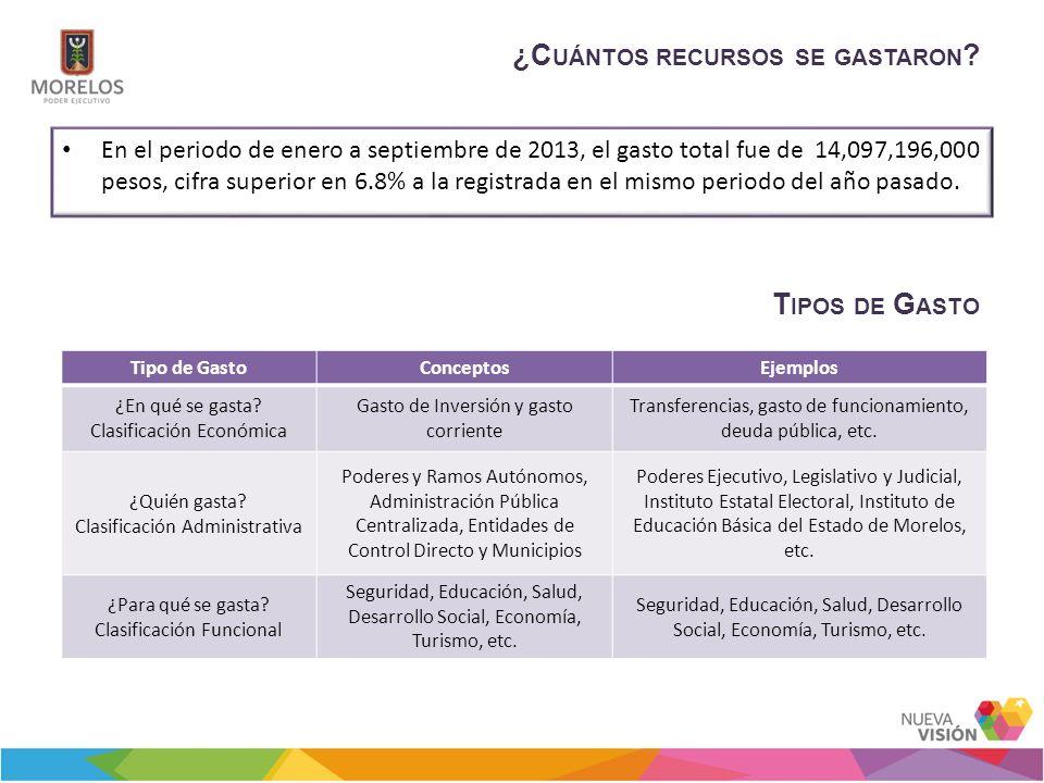 ¿C UÁNTOS RECURSOS SE GASTARON ? En el periodo de enero a septiembre de 2013, el gasto total fue de 14,097,196,000 pesos, cifra superior en 6.8% a la