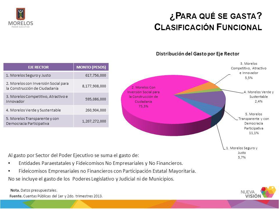 ¿P ARA QUÉ SE GASTA ? C LASIFICACIÓN F UNCIONAL Al gasto por Sector del Poder Ejecutivo se suma el gasto de: Entidades Paraestatales y Fideicomisos No