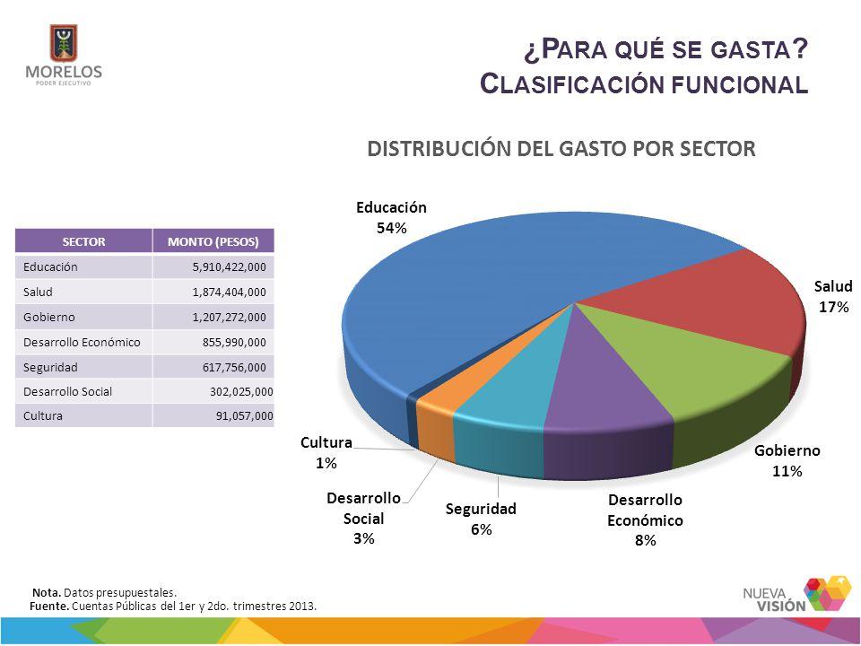 ¿P ARA QUÉ SE GASTA ? C LASIFICACIÓN FUNCIONAL Fuente. Cuentas Públicas del 1er y 2do. trimestres 2013. Nota. Datos presupuestales. SECTORMONTO (PESOS