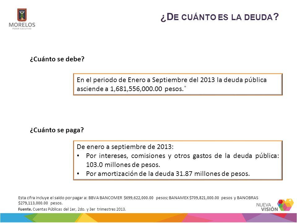 ¿D E CUÁNTO ES LA DEUDA ? ¿Cuánto se debe? ¿Cuánto se paga? En el periodo de Enero a Septiembre del 2013 la deuda pública asciende a 1,681,556,000.00