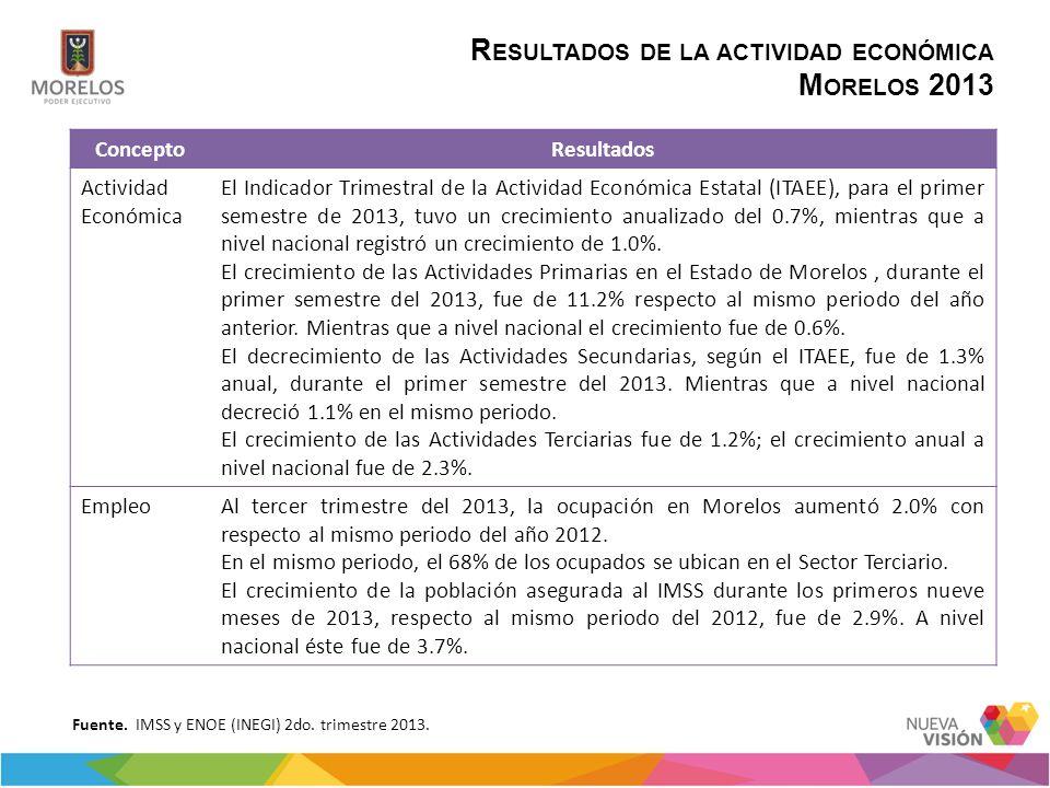 R ESULTADOS DE LA ACTIVIDAD ECONÓMICA M ORELOS 2013 Fuente. IMSS y ENOE (INEGI) 2do. trimestre 2013. ConceptoResultados Actividad Económica El Indicad