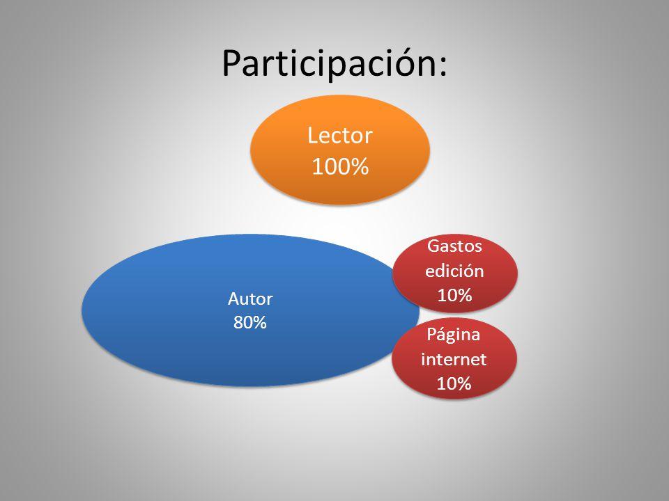 Autor 80% Autor 80% Página internet 10% Página internet 10% Lector 100% Lector 100% Participación: Gastos edición 10% Gastos edición 10%