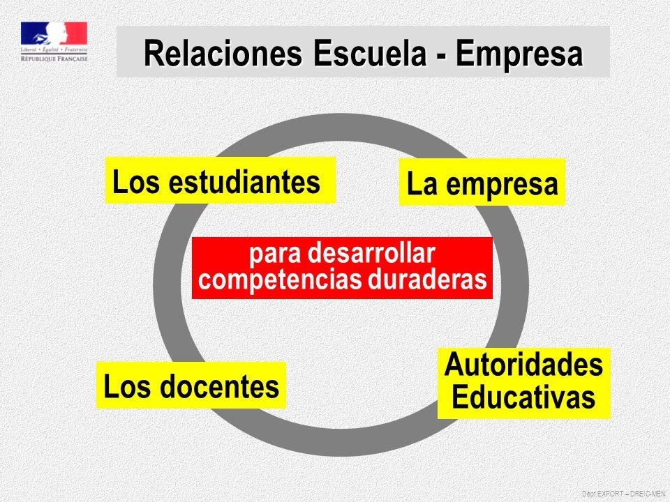 Relaciones Escuela - Empresa Los estudiantes La empresa Los docentes Autoridades Educativas para desarrollar competencias duraderas Dépt EXPORT – DREI