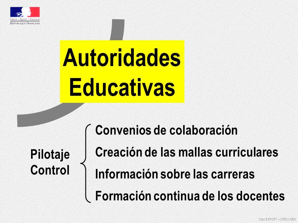 Autoridades Educativas Pilotaje Control Información sobre las carreras Creación de las mallas curriculares Convenios de colaboración Formación continu