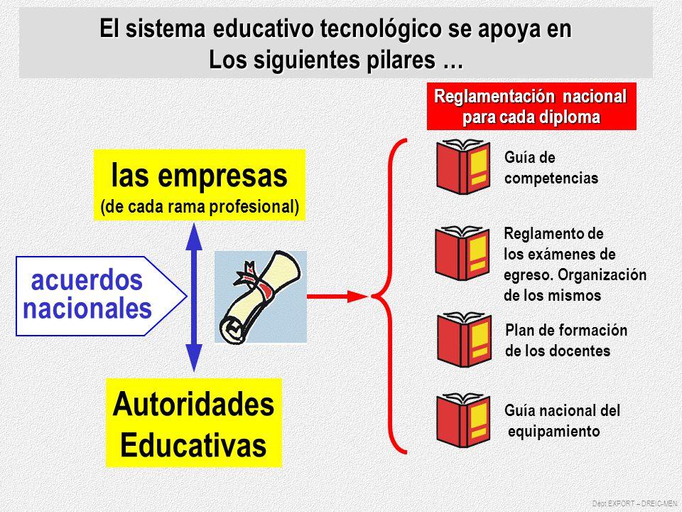 las empresas (de cada rama profesional) Autoridades Educativas Dépt EXPORT – DREIC-MEN El sistema educativo tecnológico se apoya en Los siguientes pil