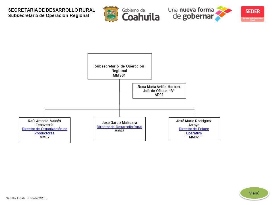 Menú Saltillo, Coah., Julio de 2013. SECRETARIA DE DESARROLLO RURAL Subsecretaría de Operación Regional José García Malacara Director de Desarrollo Ru