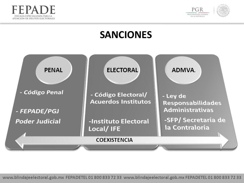 www.blindajeelectoral.gob.mx FEPADETEL 01 800 833 72 33 SANCIONES PENAL ELECTORALADMVA. COEXISTENCIA