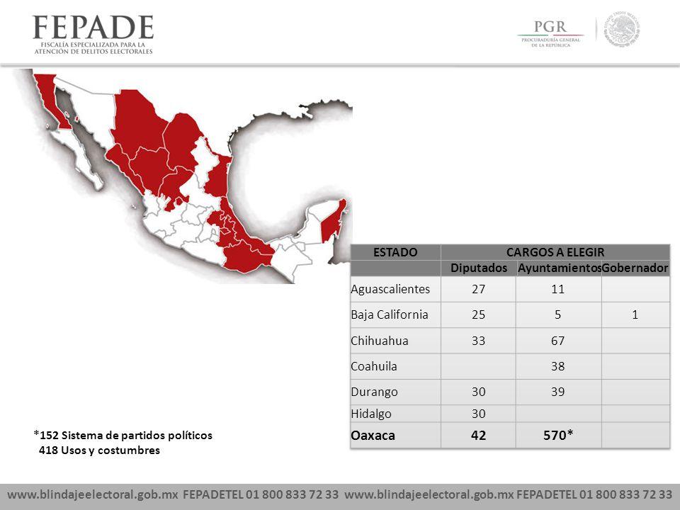 www.blindajeelectoral.gob.mx FEPADETEL 01 800 833 72 33 *152 Sistema de partidos políticos 418 Usos y costumbres