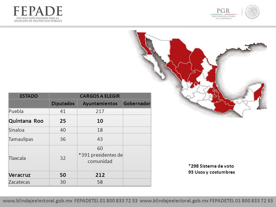 www.blindajeelectoral.gob.mx FEPADETEL 01 800 833 72 33 *298 Sistema de voto 93 Usos y costumbres