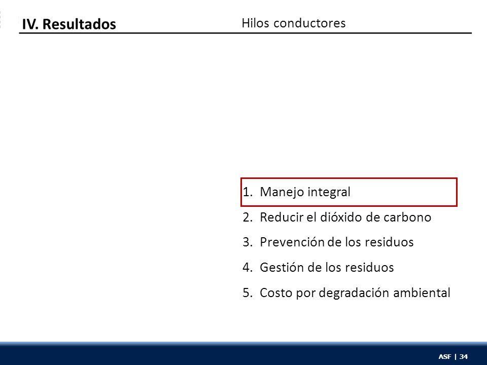 ASF | 34 1. Manejo integral 2. Reducir el dióxido de carbono 3. Prevención de los residuos 4. Gestión de los residuos 5. Costo por degradación ambient