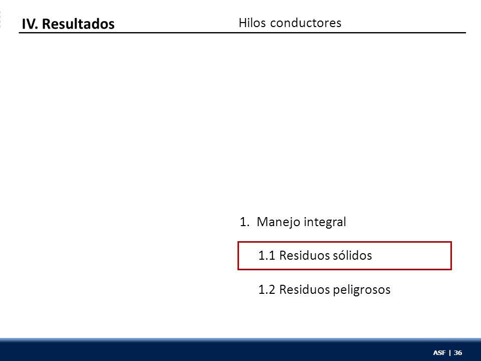 ASF | 36 Hilos conductores IV. Resultados 1.