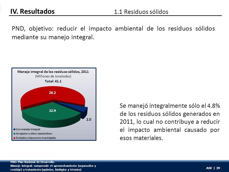 ASF | 39 PND, objetivo: reducir el impacto ambiental de los residuos sólidos mediante su manejo integral. IV. Resultados 1.1 Residuos sólidos Total: 4