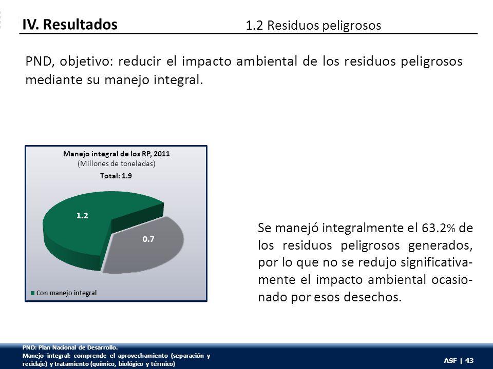 ASF | 43 PND, objetivo: reducir el impacto ambiental de los residuos peligrosos mediante su manejo integral. IV. Resultados 1.2 Residuos peligrosos To