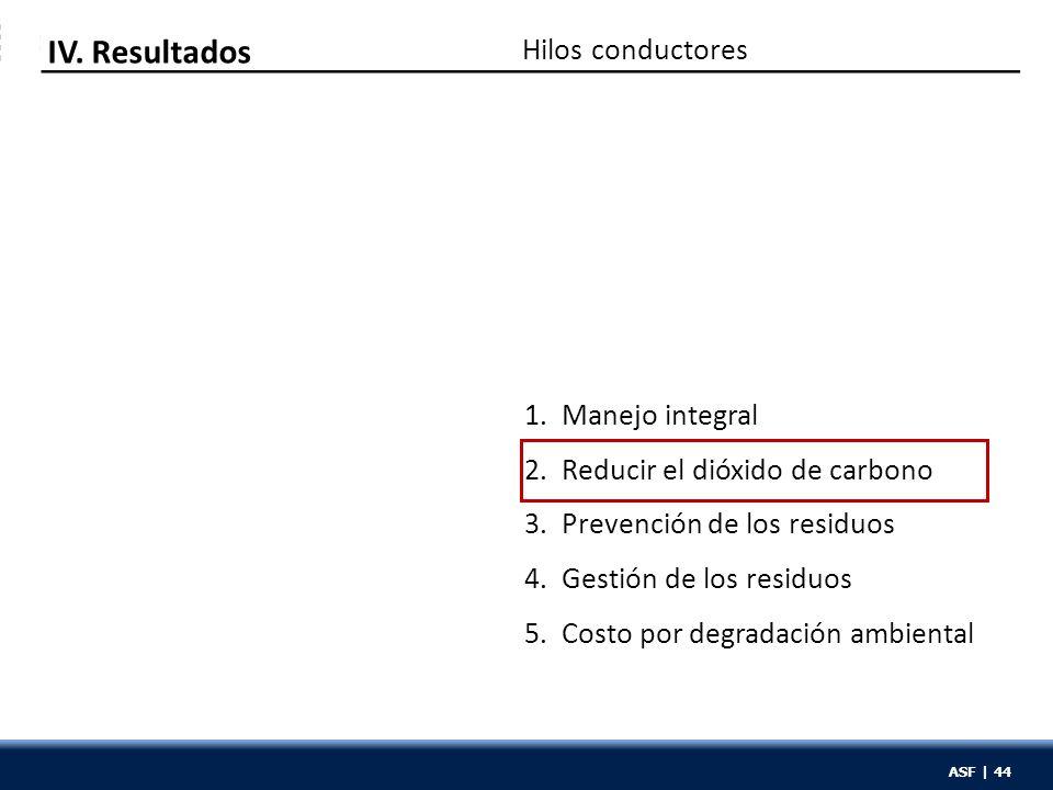 ASF | 44 1. Manejo integral 2. Reducir el dióxido de carbono 3. Prevención de los residuos 4. Gestión de los residuos 5. Costo por degradación ambient