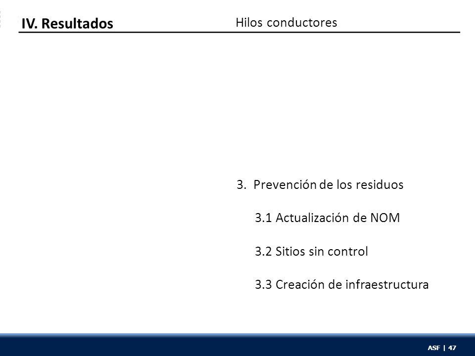 ASF | 47 Hilos conductores IV. Resultados 3. Prevención de los residuos 3.1 Actualización de NOM 3.2 Sitios sin control 3.3 Creación de infraestructur