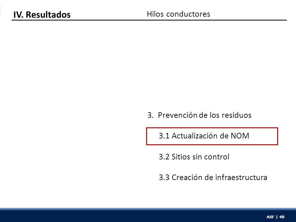 ASF | 48 Hilos conductores IV. Resultados 3. Prevención de los residuos 3.1 Actualización de NOM 3.2 Sitios sin control 3.3 Creación de infraestructur