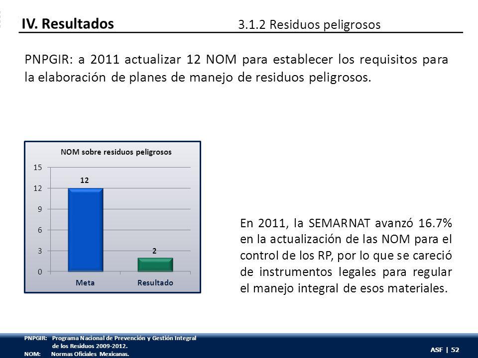 ASF | 52 PNPGIR: a 2011 actualizar 12 NOM para establecer los requisitos para la elaboración de planes de manejo de residuos peligrosos. En 2011, la S