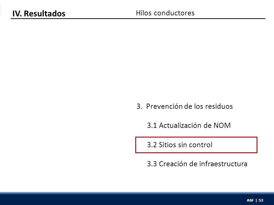 ASF | 53 Hilos conductores IV. Resultados 3. Prevención de los residuos 3.1 Actualización de NOM 3.2 Sitios sin control 3.3 Creación de infraestructur
