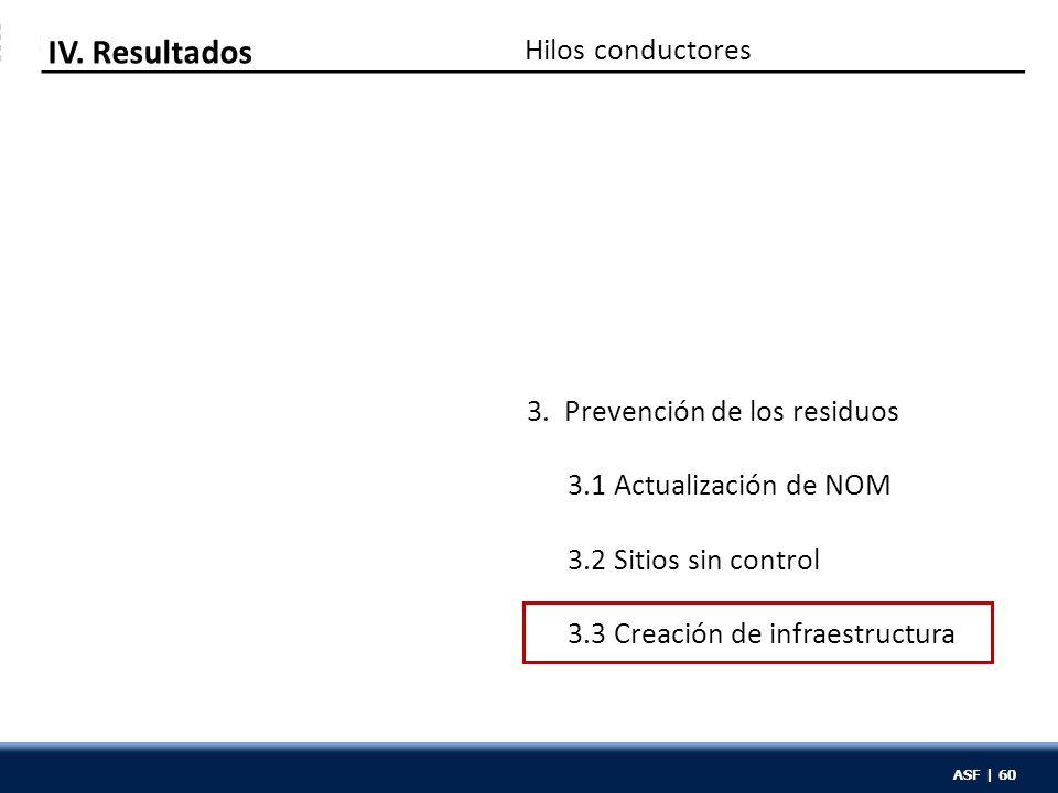 ASF | 60 Hilos conductores IV. Resultados 3. Prevención de los residuos 3.1 Actualización de NOM 3.2 Sitios sin control 3.3 Creación de infraestructur