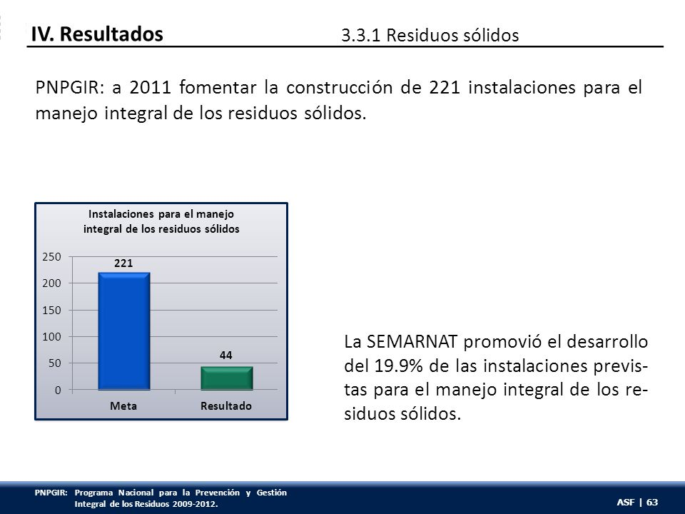 ASF | 63 PNPGIR: a 2011 fomentar la construcción de 221 instalaciones para el manejo integral de los residuos sólidos. La SEMARNAT promovió el desarro