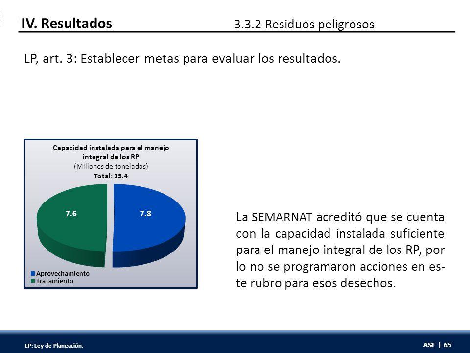 ASF | 65 IV. Resultados 3.3.2 Residuos peligrosos La SEMARNAT acreditó que se cuenta con la capacidad instalada suficiente para el manejo integral de