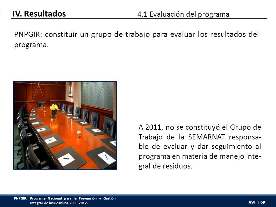 ASF | 69 PNPGIR: constituir un grupo de trabajo para evaluar los resultados del programa. A 2011, no se constituyó el Grupo de Trabajo de la SEMARNAT