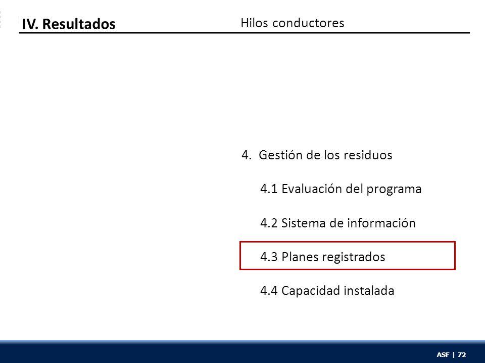ASF | 72 Hilos conductores IV. Resultados 4. Gestión de los residuos 4.1 Evaluación del programa 4.2 Sistema de información 4.3 Planes registrados 4.4