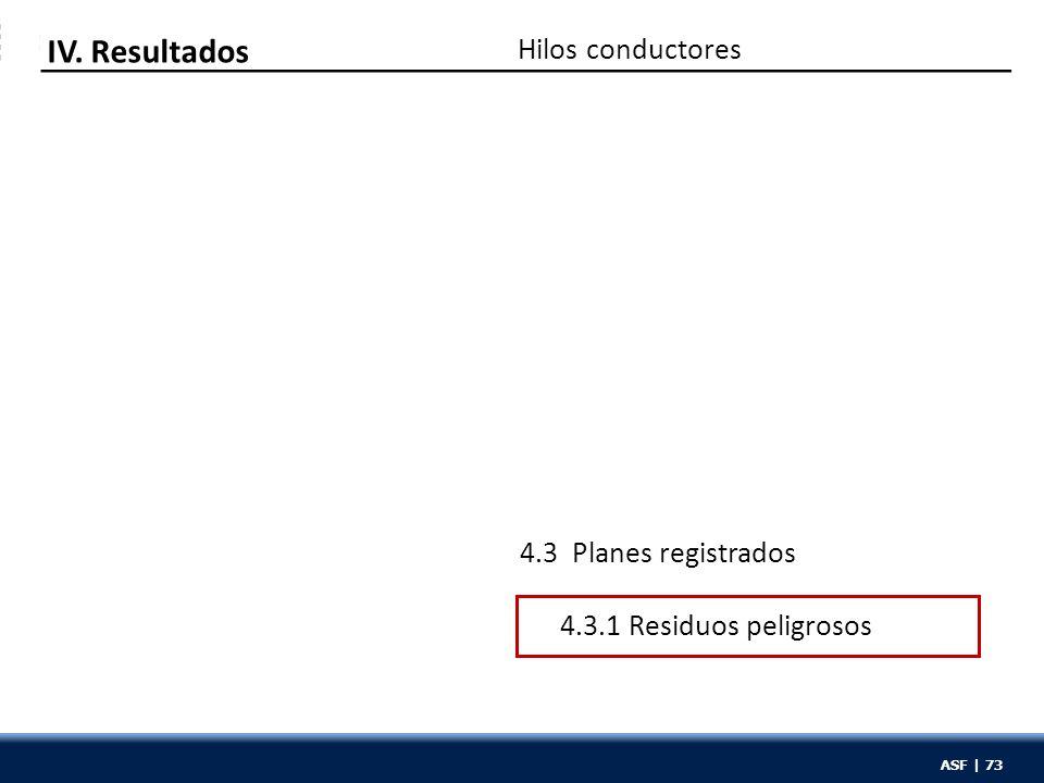 ASF | 73 Hilos conductores IV. Resultados 4.3 Planes registrados 4.3.1 Residuos peligrosos ASF | 73