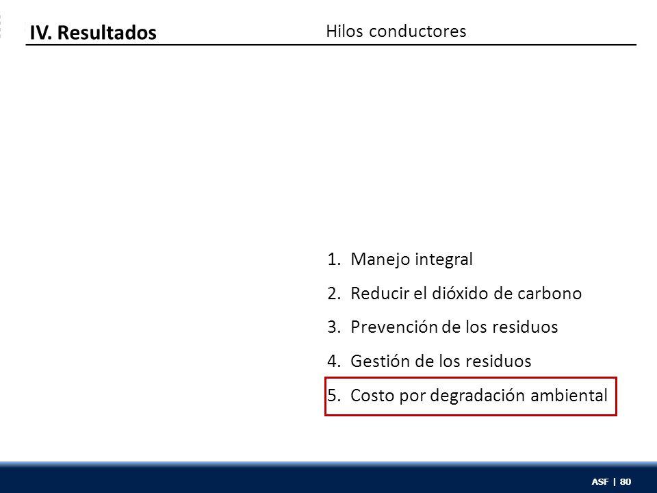 ASF | 80 1. Manejo integral 2. Reducir el dióxido de carbono 3. Prevención de los residuos 4. Gestión de los residuos 5. Costo por degradación ambient