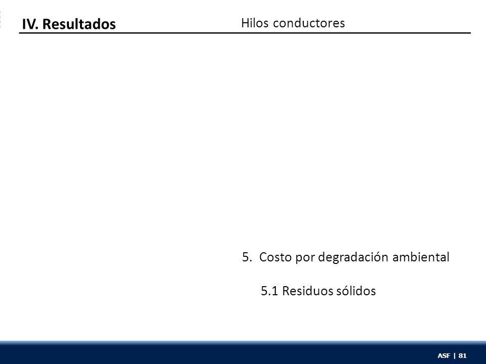 ASF | 81 Hilos conductores IV. Resultados 5. Costo por degradación ambiental 5.1 Residuos sólidos ASF | 81