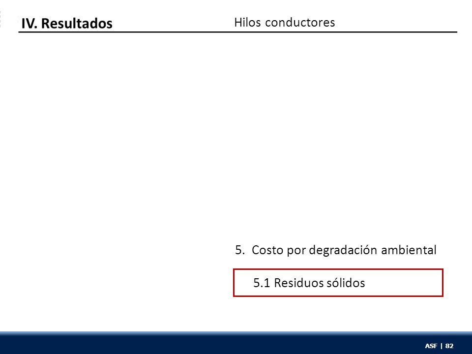 ASF | 82 Hilos conductores IV. Resultados 5. Costo por degradación ambiental 5.1 Residuos sólidos ASF | 82