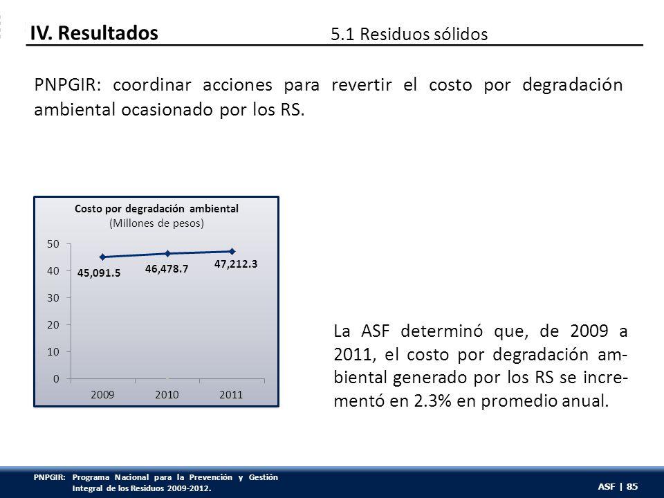 ASF | 85 IV. Resultados 5.1 Residuos sólidos PNPGIR: coordinar acciones para revertir el costo por degradación ambiental ocasionado por los RS. La ASF