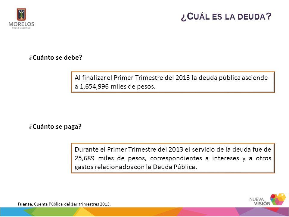 ¿C UÁL ES LA DEUDA ? ¿Cuánto se debe? ¿Cuánto se paga? Al finalizar el Primer Trimestre del 2013 la deuda pública asciende a 1,654,996 miles de pesos.