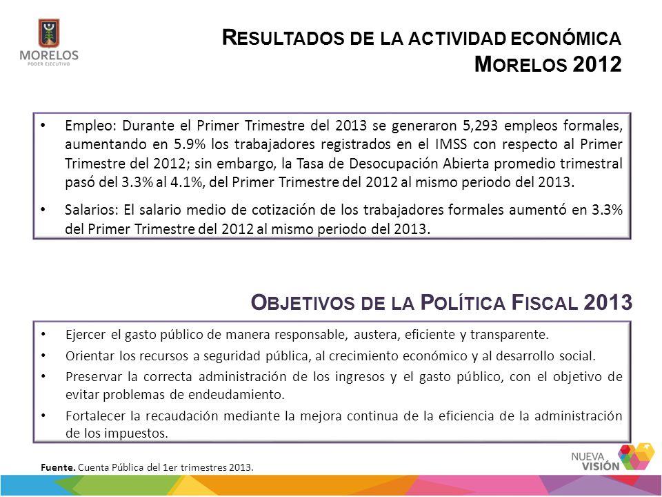 R ESULTADOS DE LA ACTIVIDAD ECONÓMICA M ORELOS 2012 Empleo: Durante el Primer Trimestre del 2013 se generaron 5,293 empleos formales, aumentando en 5.