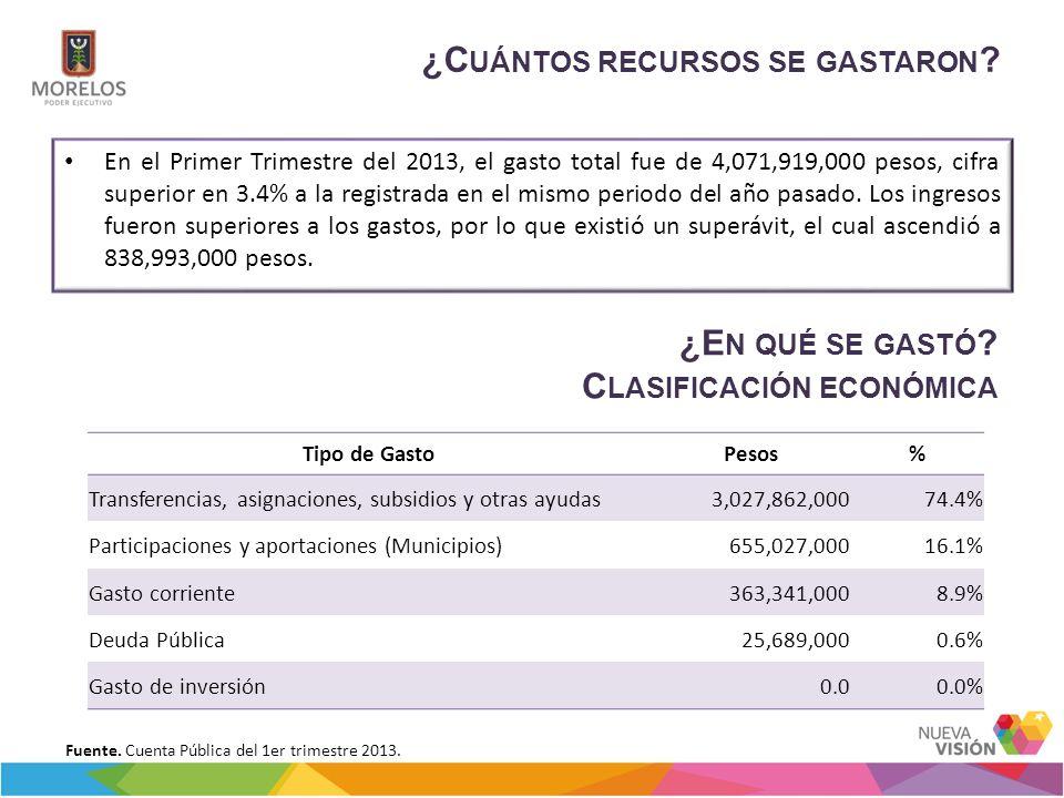 ¿C UÁNTOS RECURSOS SE GASTARON ? En el Primer Trimestre del 2013, el gasto total fue de 4,071,919,000 pesos, cifra superior en 3.4% a la registrada en