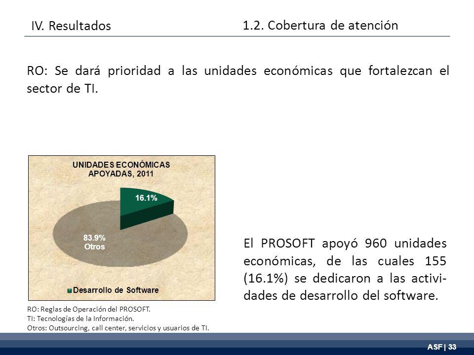 ASF | 33 El PROSOFT apoyó 960 unidades económicas, de las cuales 155 (16.1%) se dedicaron a las activi- dades de desarrollo del software.