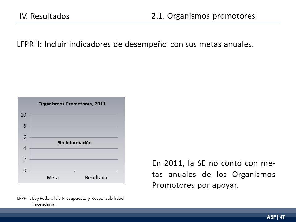 ASF | 47 En 2011, la SE no contó con me- tas anuales de los Organismos Promotores por apoyar.