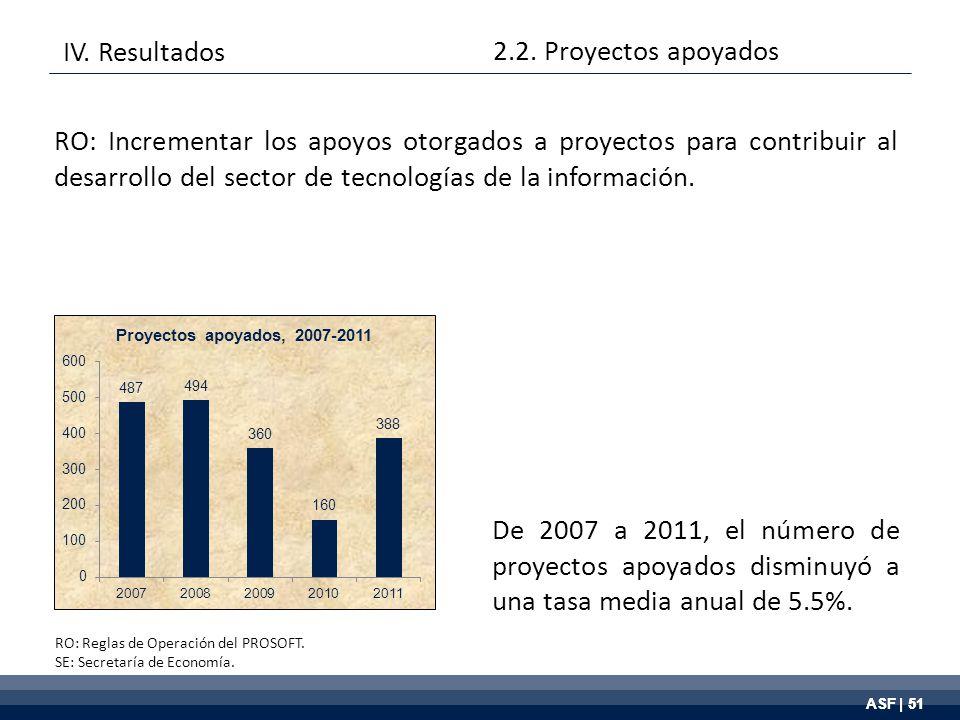 ASF | 51 De 2007 a 2011, el número de proyectos apoyados disminuyó a una tasa media anual de 5.5%.