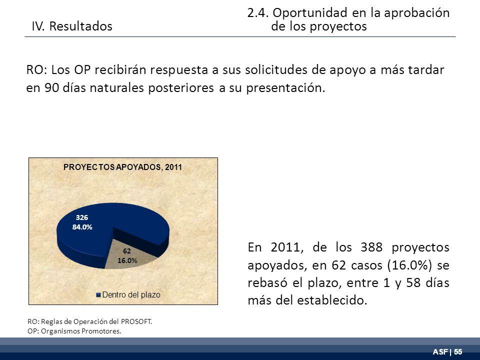 ASF | 55 RO: Los OP recibirán respuesta a sus solicitudes de apoyo a más tardar en 90 días naturales posteriores a su presentación.