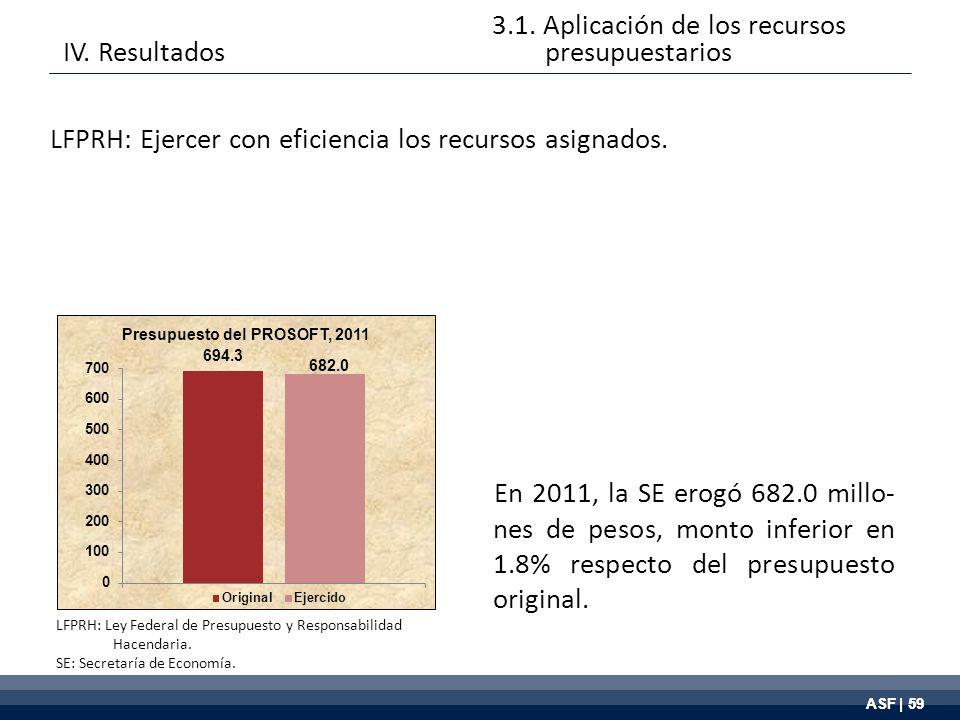 ASF | 59 LFPRH: Ley Federal de Presupuesto y Responsabilidad Hacendaria.