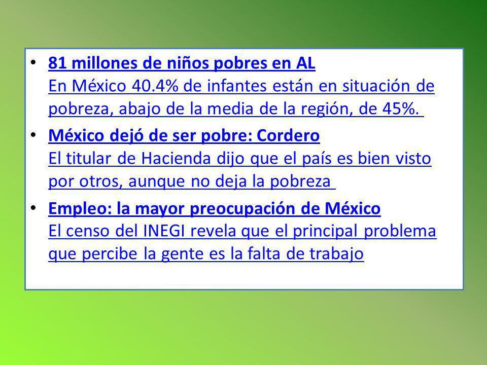81 millones de niños pobres en AL En México 40.4% de infantes están en situación de pobreza, abajo de la media de la región, de 45%. 81 millones de ni