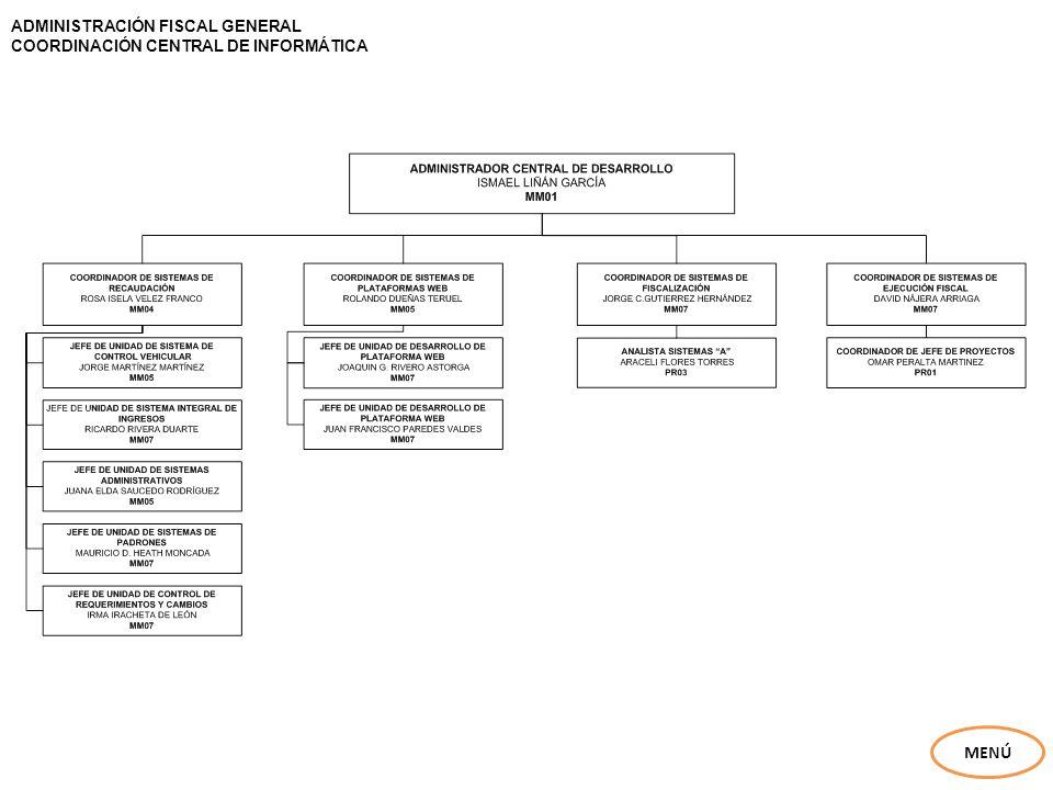 ADMINISTRACIÓN FISCAL GENERAL COORDINACIÓN CENTRAL DE INFORMÁTICA MENÚ