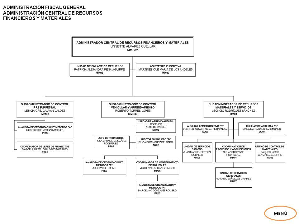 ADMINISTRACIÓN FISCAL GENERAL ADMINISTRACIÓN CENTRAL DE CONTABILIDAD MENÚ