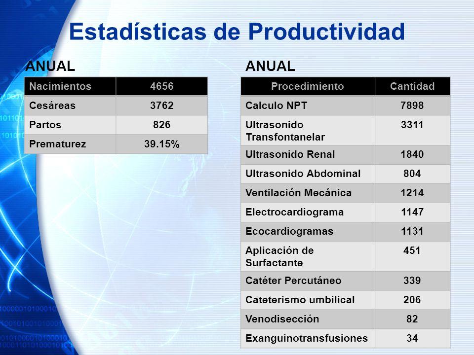 Estadísticas de Productividad ANUAL Nacimientos4656 Cesáreas3762 Partos826 Prematurez39.15% ANUAL ProcedimientoCantidad Calculo NPT7898 Ultrasonido Tr