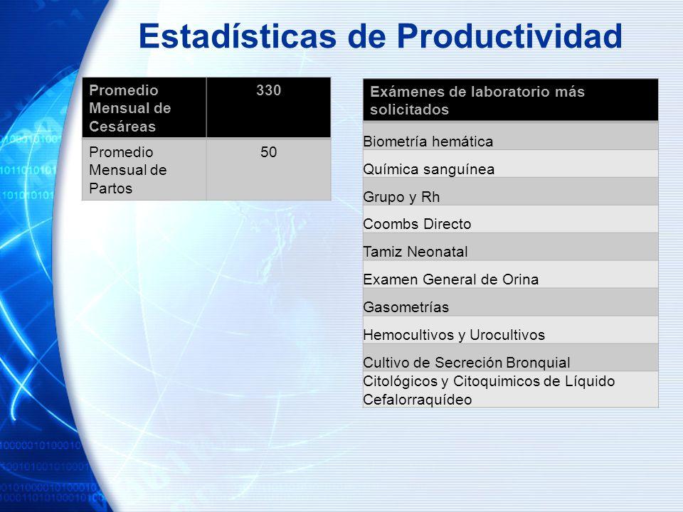 Estadísticas de Productividad Promedio Mensual de Cesáreas 330 Promedio Mensual de Partos 50 Exámenes de laboratorio más solicitados Biometría hemátic