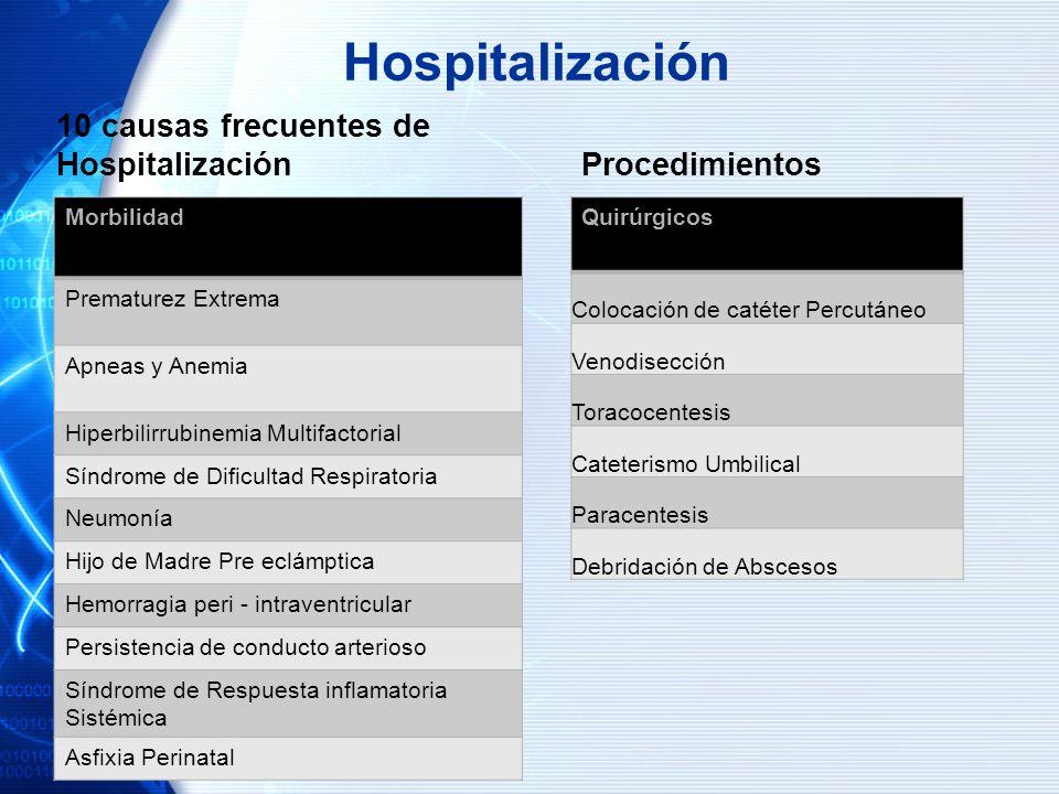 Hospitalización 10 causas frecuentes de Hospitalización Morbilidad Prematurez Extrema Apneas y Anemia Hiperbilirrubinemia Multifactorial Síndrome de D