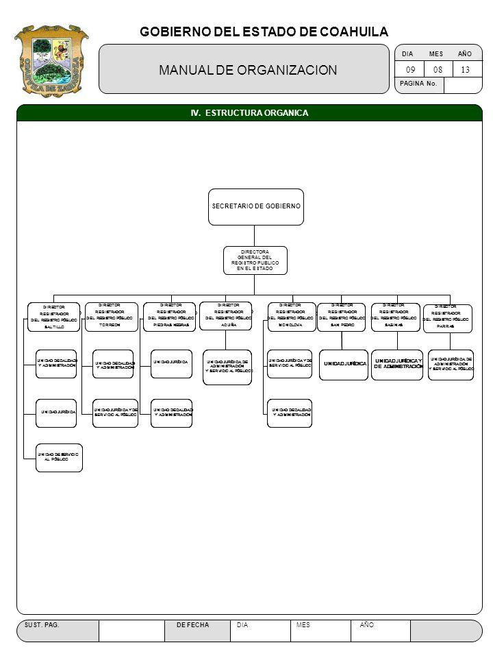 GOBIERNO DEL ESTADO DE COAHUILA MANUAL DE ORGANIZACION SUST. PAG. DE FECHA DIA MES AÑO PAGINA No. IV. ESTRUCTURA ORGANICA 090813 UNIDAD DE SERVICIO AL