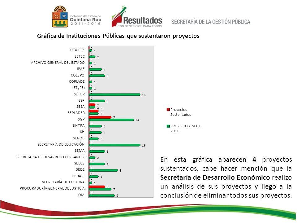 En esta gráfica aparecen 4 proyectos sustentados, cabe hacer mención que la Secretaría de Desarrollo Económico realizo un análisis de sus proyectos y